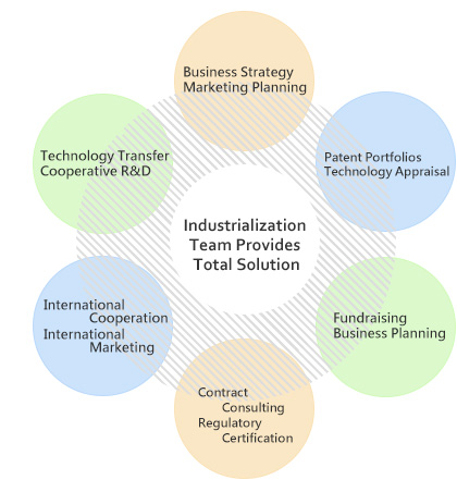 Industrialization Team Provides Total Solution